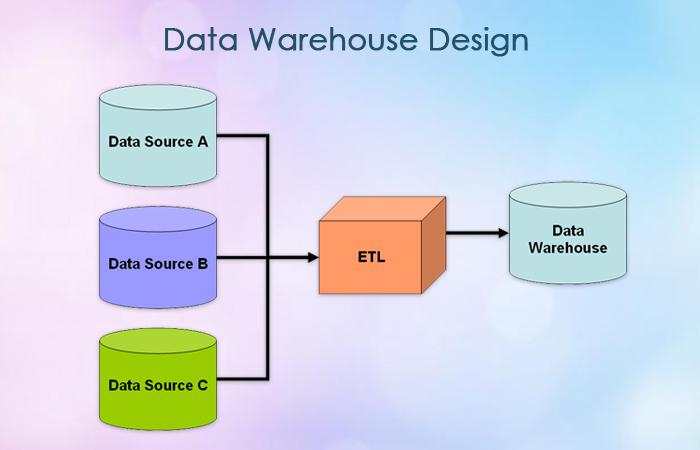 Data Warehouse Architecture & Data Mining Services | Misha Infotech